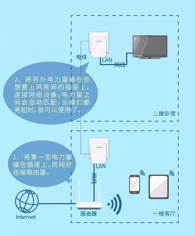 腾达电力猫PH3 信号穿墙零损耗 即插即用超省心