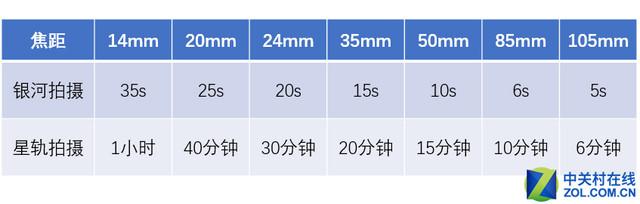 快存手机 摄影新手最需要的十二张表格