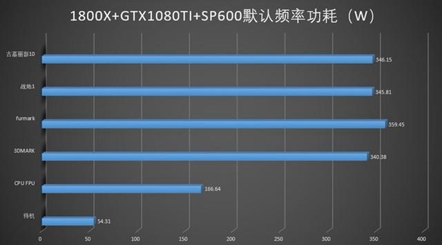 1080Ti有多耗电?游戏悍将SP600告诉你