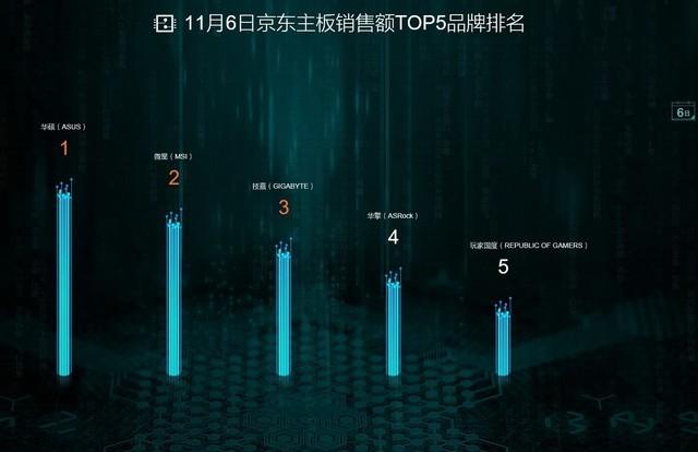 11.11前夕 京东主板销售额TOP5品牌推荐