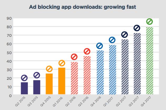 砸了谁的饭碗?25%手机安装广告屏蔽工具