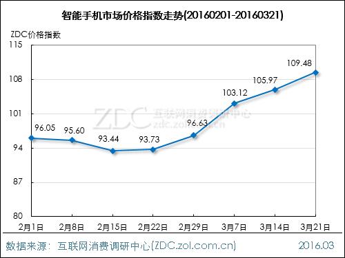 手机市场价格指数走势(2016.03.21)