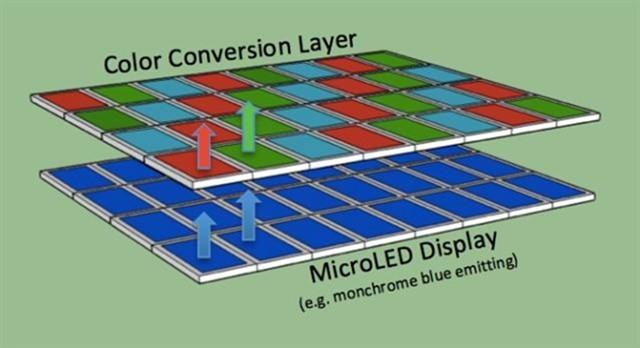 OLED遭遇劲敌!Micro LED发展势头迅猛