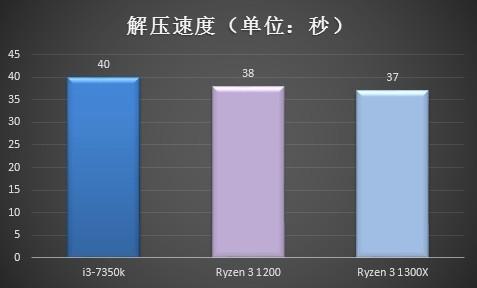疯狂碾压i3?Ryzen 3办公性能对比评测