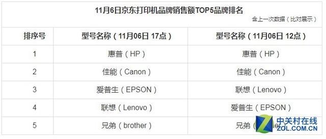 6日截至17时京东办公打印设备销量战报 惠普打印机排名榜首