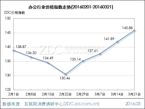 办公行业价格指数走势(2016.03.21)