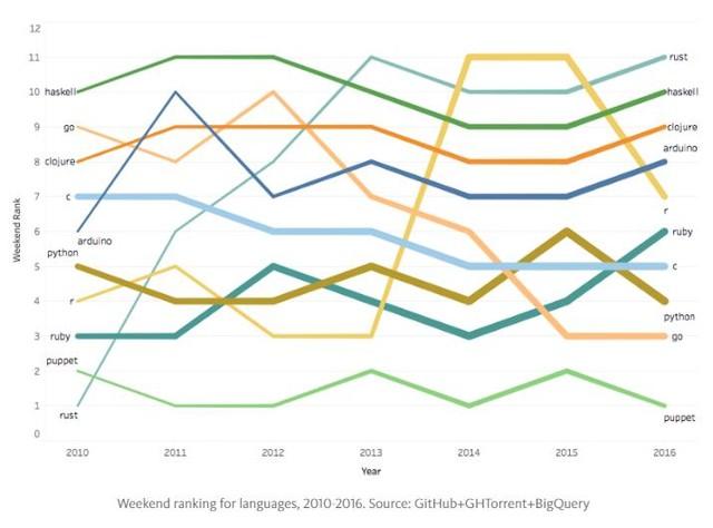 周末换种语言 Rust成周末最受欢迎语言