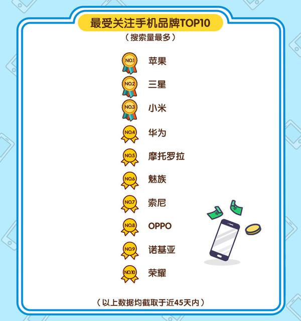 """闲鱼发布""""手机风云榜"""" 90后搞机最热情"""