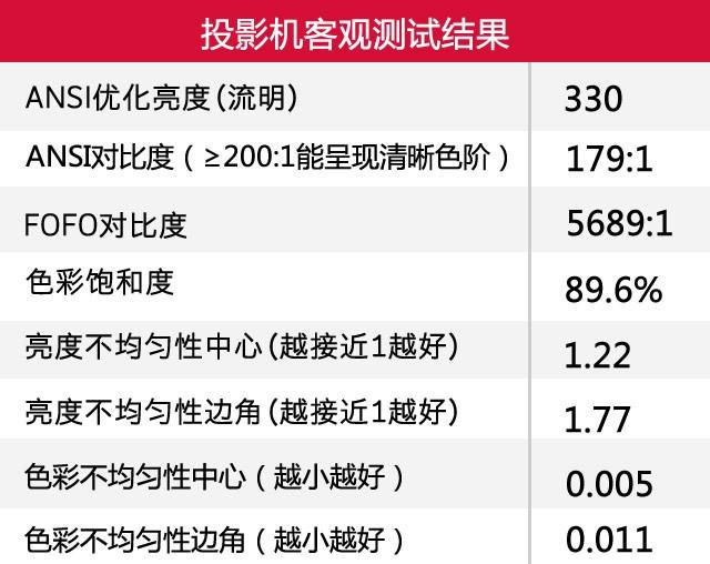 CIBN自有品牌 看尚X1S微型投影机评测