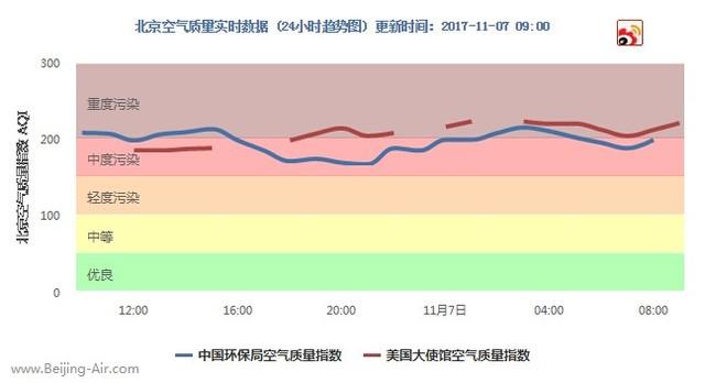 每日空气质量报告:重度污染来袭 避免户外运动