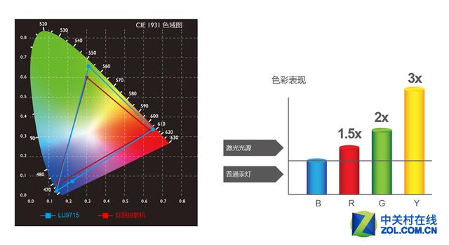 dlp投影rgb光源控制电路图