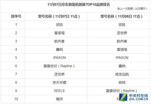 2017京东双.11第7天PC销量排行榜 武极组装机品牌排名榜首
