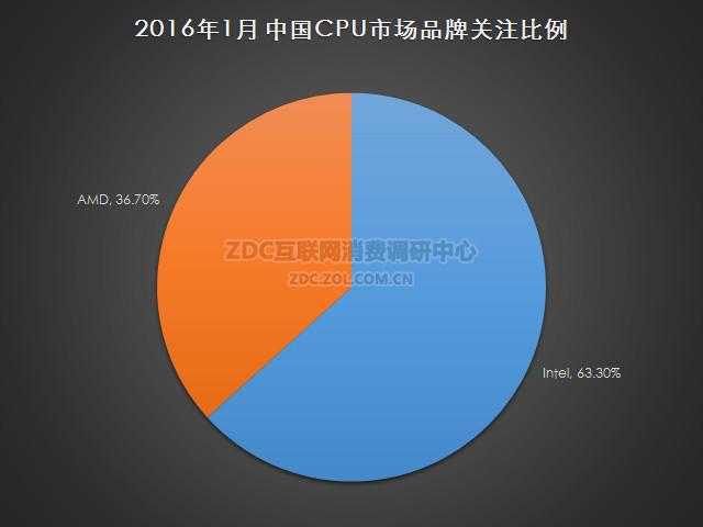 2016年1月中国CPU市场研究报告