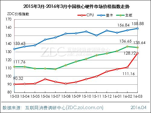 2016年3月中国DIY行业价格指数走势