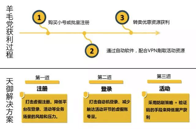 腾讯云推出微信公众号安全解决方案