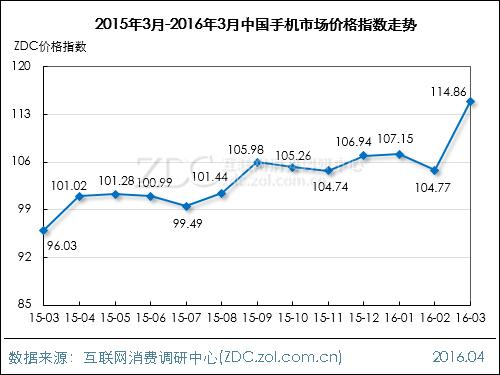 2016年2月中国手机市场价格指数走势