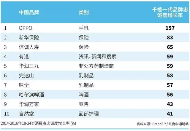 OPPO荣膺BrandZ 2017最具价值中国品牌
