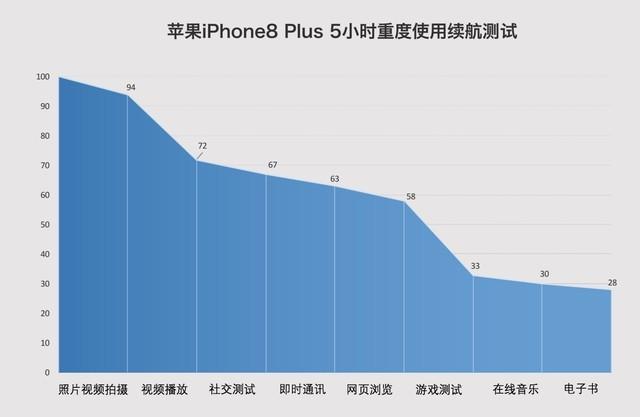 iPhone8快充深度解析:半小时充50%
