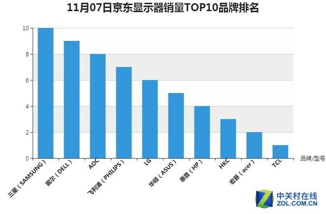 11月7日京东电脑配件双.11销量排行:AOC显示器进入前三
