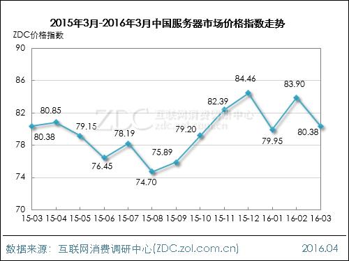 2016年3月中国网络设备行业价格指数走势