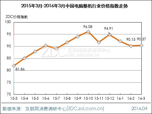 2016年3月中国电脑整机行业价格指数走势