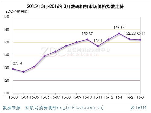2016年3月数码影像行业价格指数走势