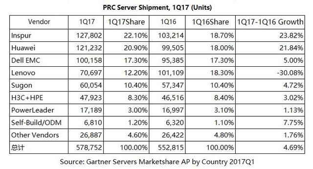 2017年一季度浪潮服务器出货量中国第一