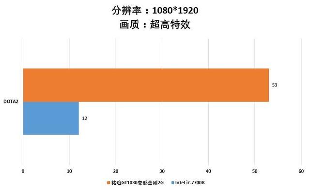 旗舰I7惨遭吊打 铭瑄GT1030独领风骚