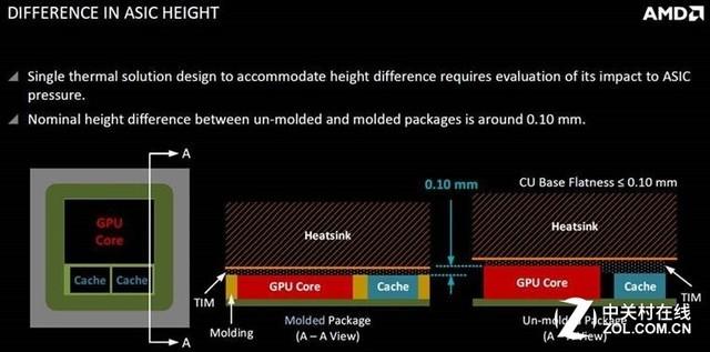 厂商不知所措 RX VEGA竟有三种封装方式