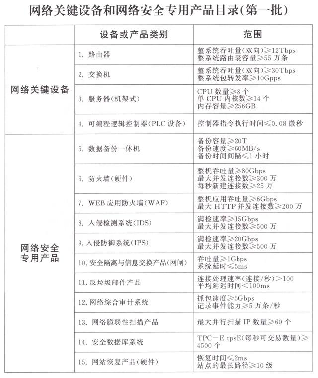 4部委联合下发第一批网络关键设备标准目录