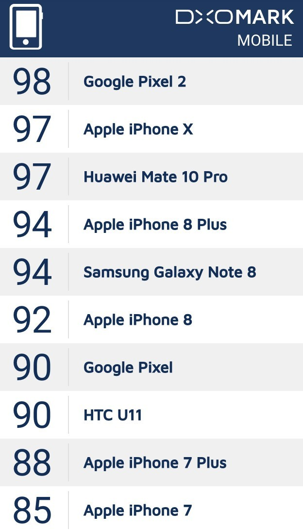 iPhone X拍照有多好? DXOMark打分101