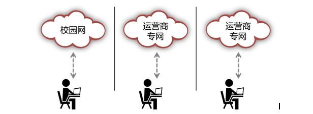 高校智慧运营BRAC方案助燕山大学打造共享平台