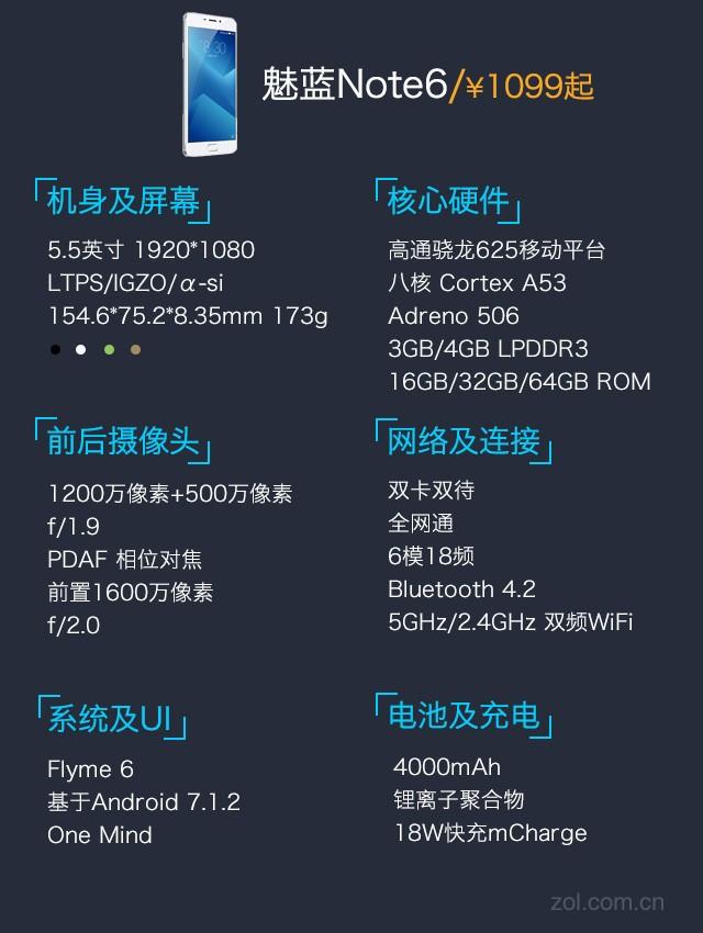 1099元魅蓝Note6重启骁龙 双摄得分9.1