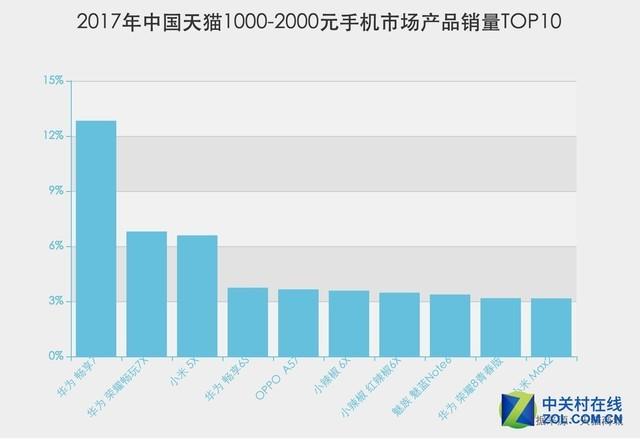 2017年天猫双.11临近 华为夺得天猫1000-2000元手机销量排行冠军