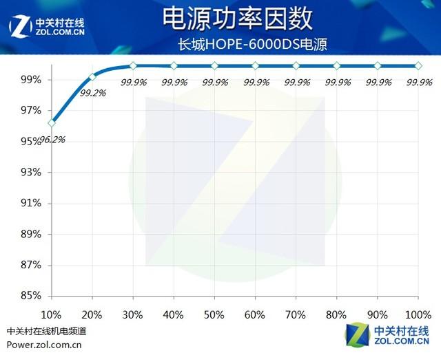 亲民500W 长城HOPE-6000DS评测报告
