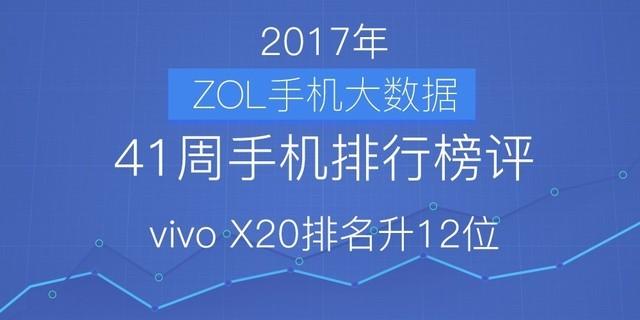 41周手机排行榜评:vivo X20排名升12位