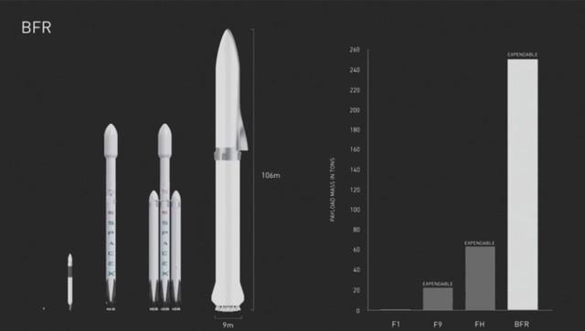 马斯克:SpaceX只需要一款飞船 靠它上火星