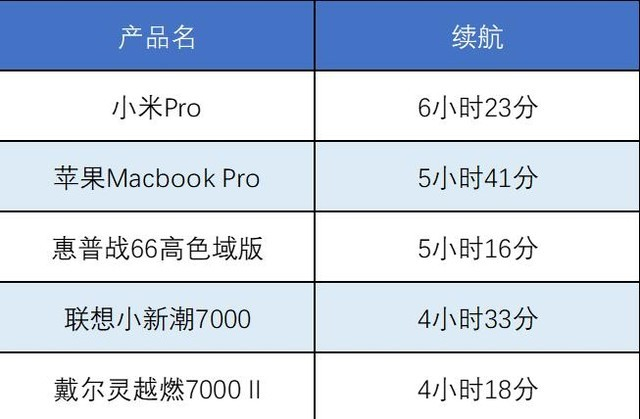 五大商用本横评教你如何5折价买苹果本