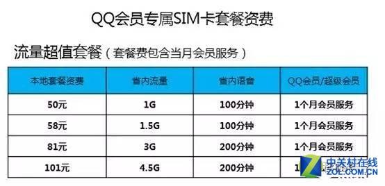 qq秀等级特权_腾讯也要卖手机SIM卡?太生猛了!不过。。。。。_互联网头条 ...